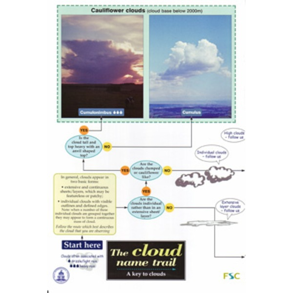 FSC Field Guide to Clouds