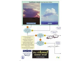 FSC Field Guide to Clouds